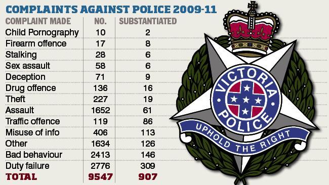 513381-police-complaints